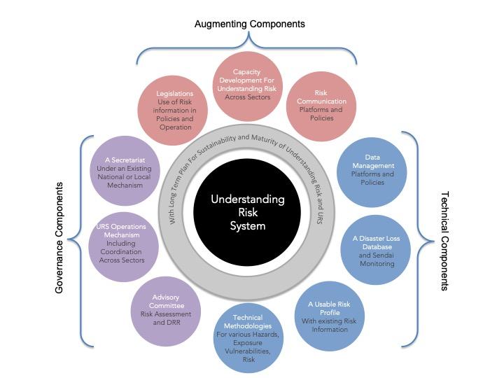 Understanding Risk System