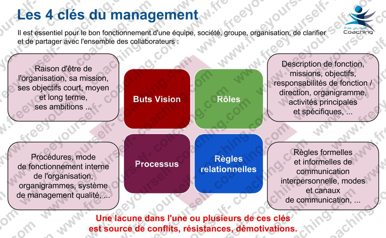 FYC_carte_MGT_C01_Les_4_clés_du_management