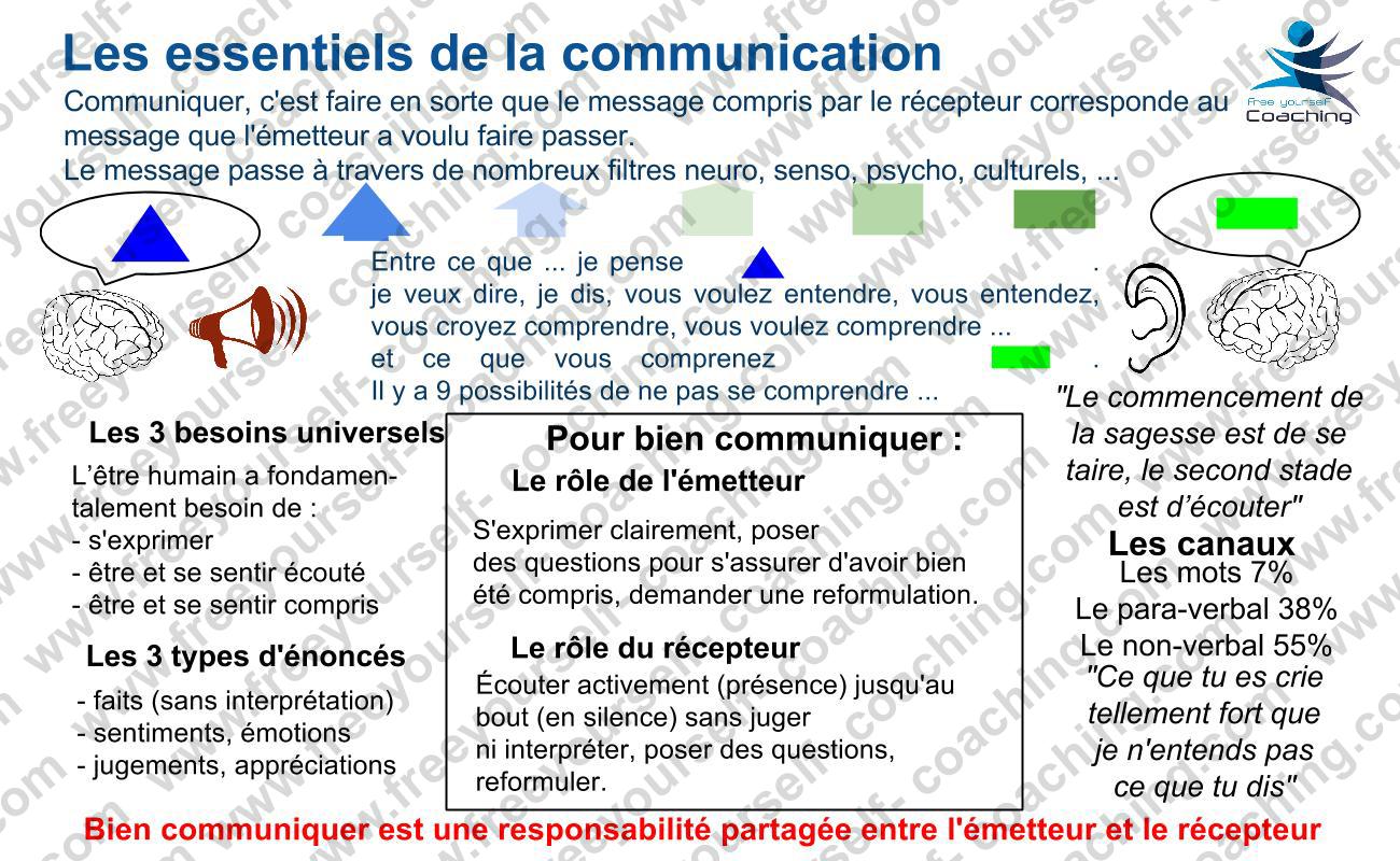 FYC carte MGT C08V La communication(1)