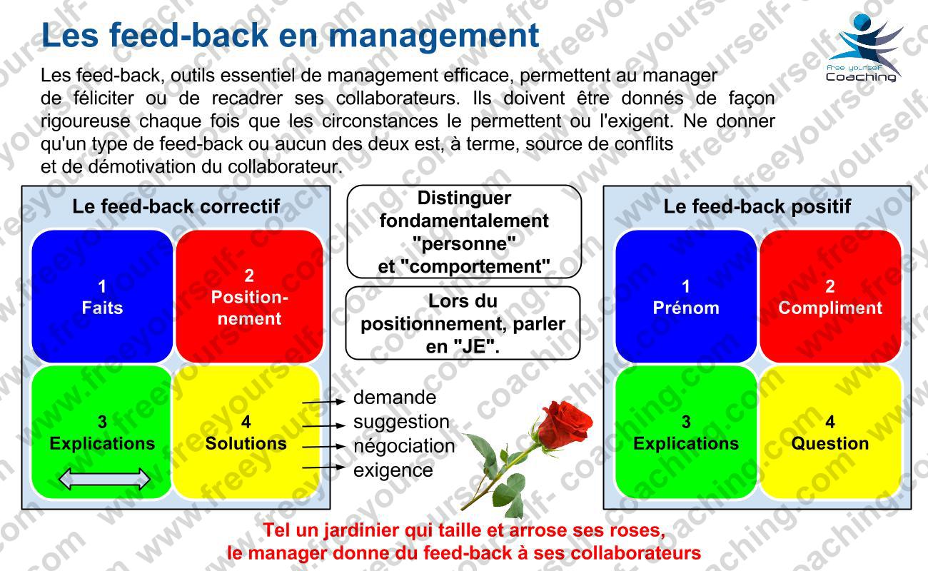 FYC carte MGT C04 les feed-back en management