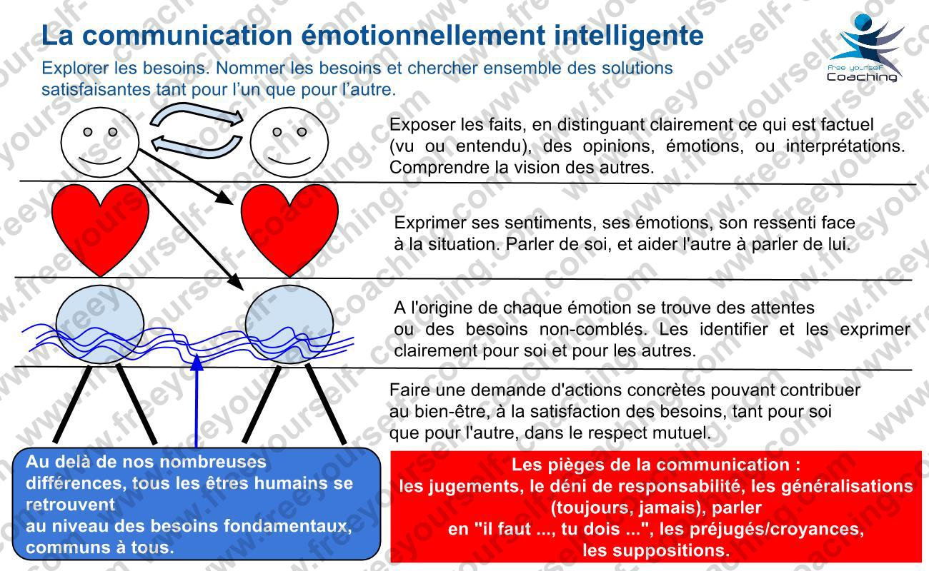 FYC_carte_MGT_C03_La_communication_émotionnellement_intélligente