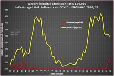 Flu vs Covid Infants