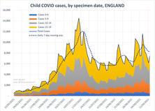 Child Covid-19 Cases