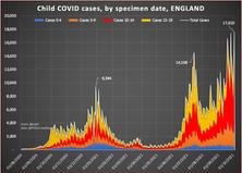 Child Covid Cases