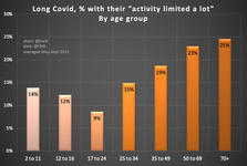 Long Covid in Children Activity Levels