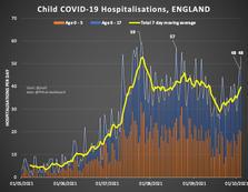 Child Covid Hospital Admissions