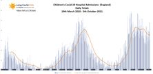 Daily Child Covid Hospital Admissions