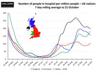 Hospital Admissions per Nation