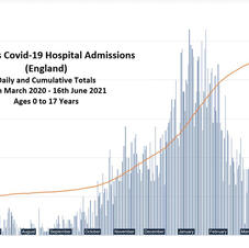 Children's Hospital Admissions England Only