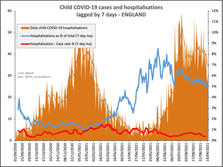 Lagged. Child Covid-19 Admissions & Cases