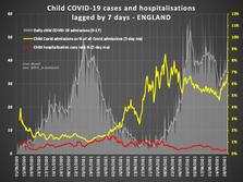 Childrens Covid Cases