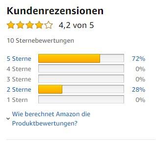 Kundenrezesionen / Bewertung