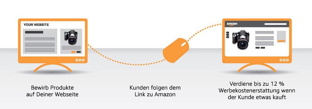 So gewinnst du Leads, Neukunden und verdienst Provisionen über Amazon