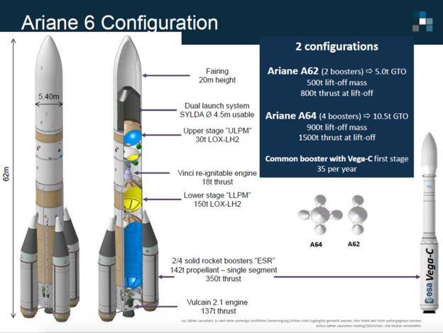 Die Ariane 6 ist eine europäische Trägerrakete aus der Ariane-Serie und für eine Nutzlast von 5 t bis 11,5 t in den GTO ausgelegt.