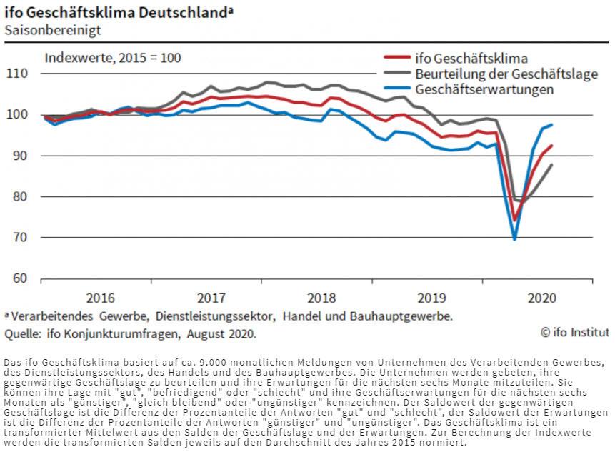 ifo-Geschäftsklimaindex ist im August auf 92,6 Punkte