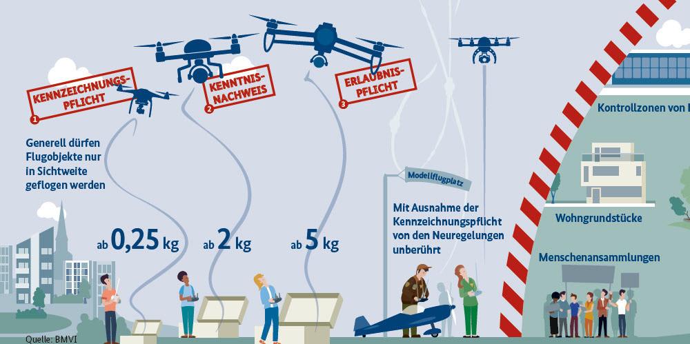 Drohnen Führerschein Fragen: Alles was Du jetzt wissen musst
