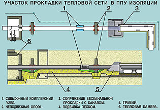 Участок прокладки тепловой сети в ППУ-изоляции