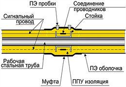 Система контроля ОДК, схема