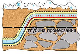 Схематичное изображение применения трубы ТВЭЛ-ПЭКС-ХВС с греющим термокабелем