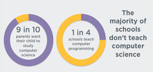 The majority of schools don't teach computer science