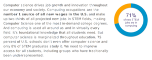 71% of new STEM jobs are in computing