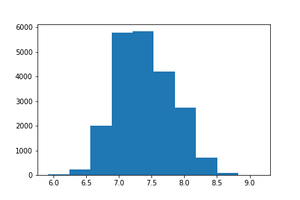 Histogram of square footage above column with log transformation