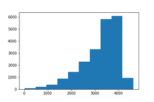 Histogram of left skewed data