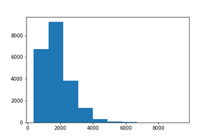 Histogram of square footage above column data