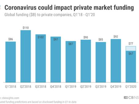 O que a Covid-19 representa para o financiamento de startups?