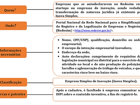 A regulamentação das Empresas Simples de Inovação (Inova Simples) e a Resolução CGSIM nº 55/2020