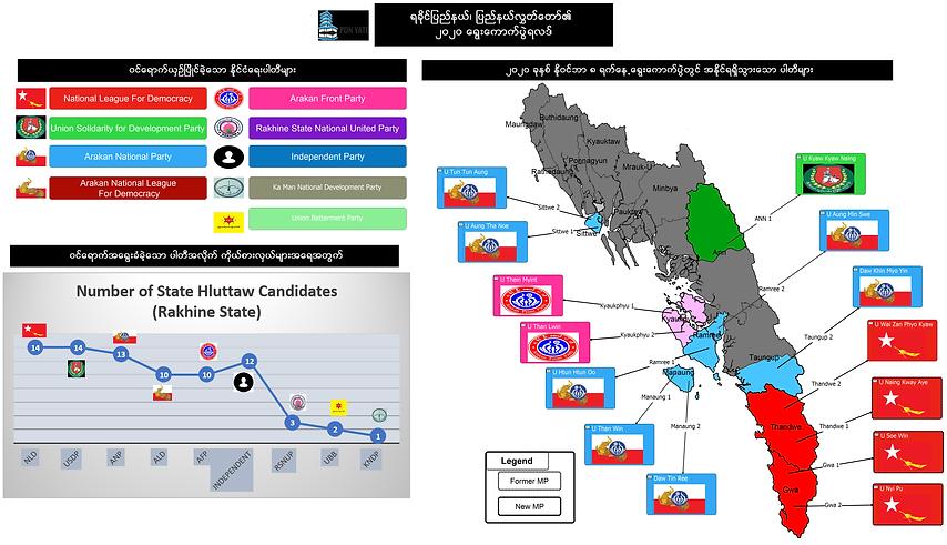 2020 State Winning Seats in Rakhine Stat
