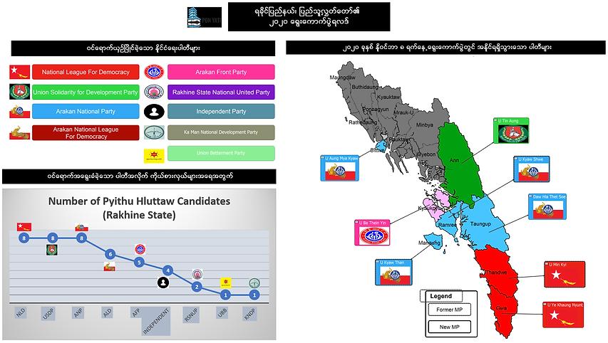 2020 Pyithu Winning Seats in Rakhine Sta