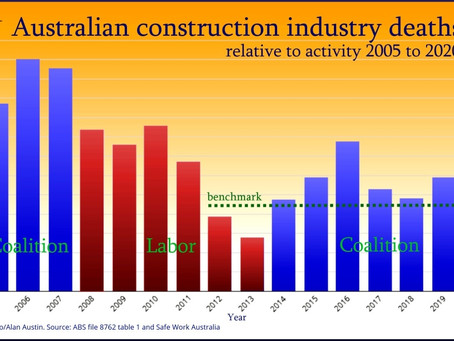 Another year of disastrous construction worker deaths recorded