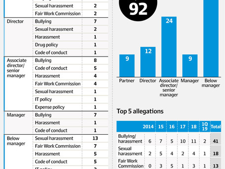 KPMG's catalogue of sexual harassment, bullying complaints