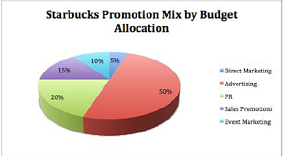 starbucks budget allocation 3 glaring problems with starbucks' us strategy starbucks continues its impressive expansion in the united states here are three things that could derail growth in.