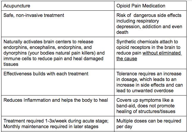 Acupuncture VS. Opioid Pain Medication
