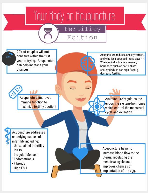 Acupuncture Enhances Fertility