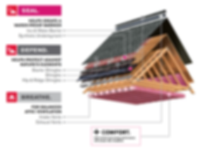 Owens Corning Total Roof Protection System