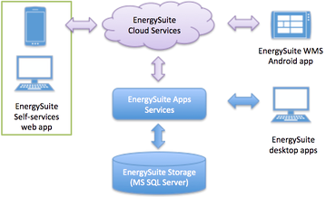 EnergySuite
