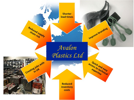 Why Companies are reshoring at Avalon Plastics