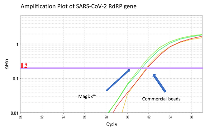 MagDx Amplification Plot2.png