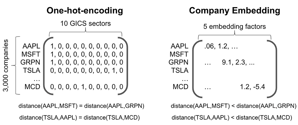 GICS One-hot-encoding vs. Company Embedding