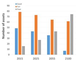 Prioritising Investment Graph