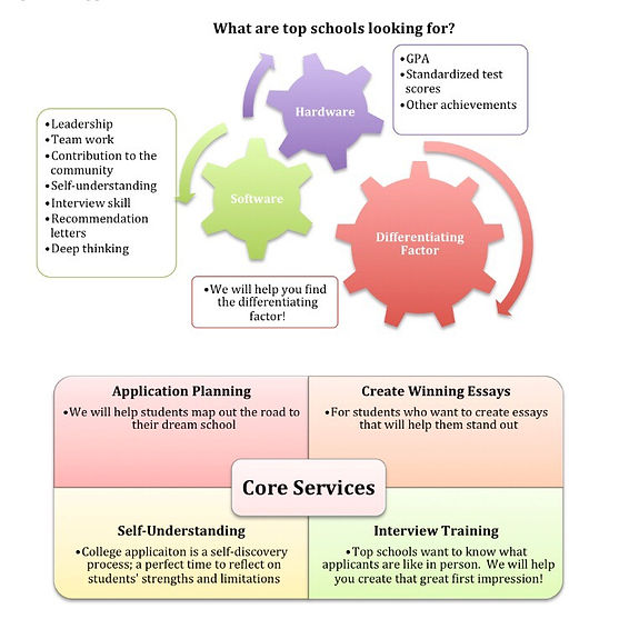 College advising services and what top schools are looking for