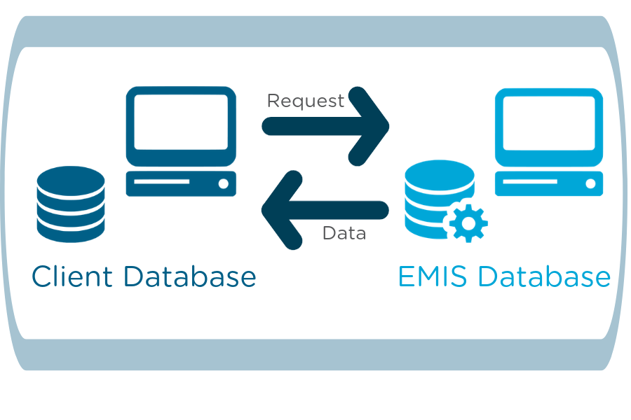 Image shows a simplified graphic demonstrating how data is sent from the EMIS database in response to receiving requests from the client.