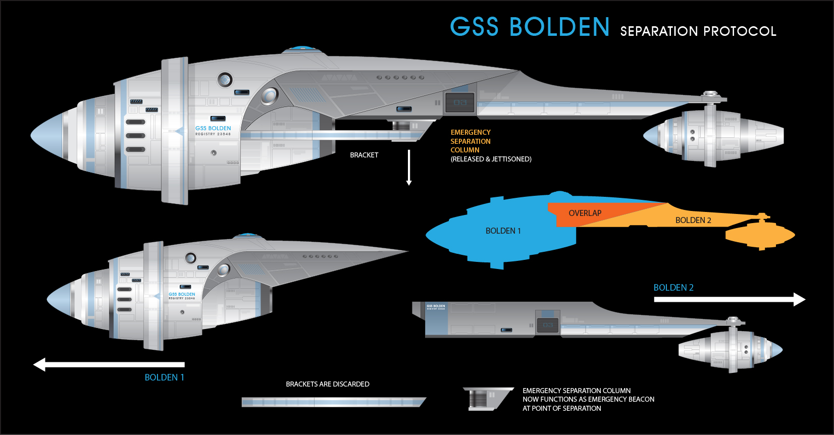 GSS Bolden Separation Schematic