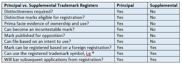 Benefits Of The Supplemental Register Granite Trademark Services