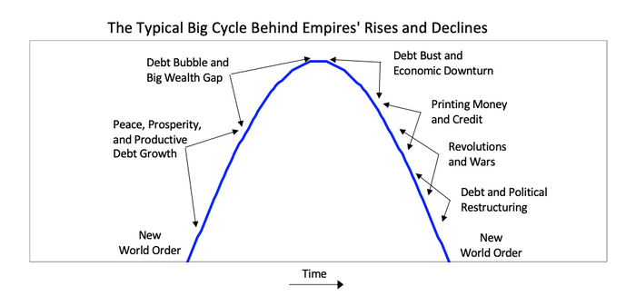 Typical Cycle Behind the Rise and Declin