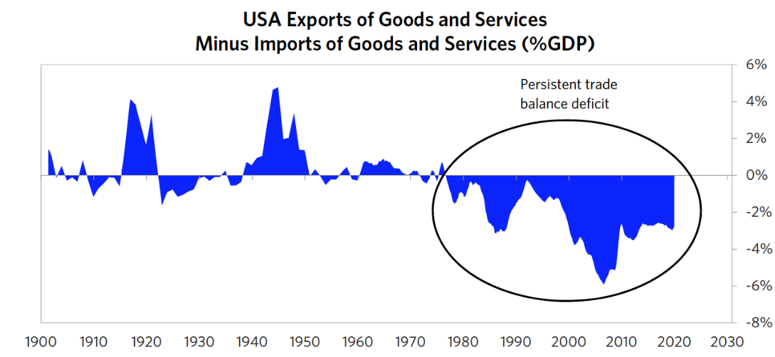 US Exports of Good and Services