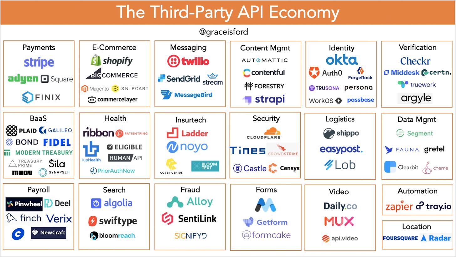 Application Programming Interfaces (APIs)